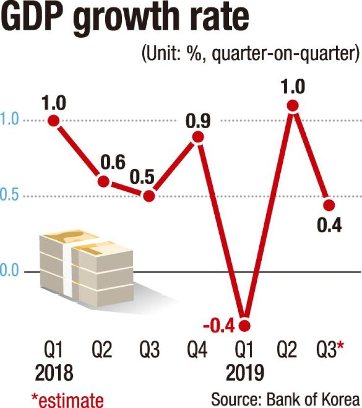 GDP growth rate in Korea