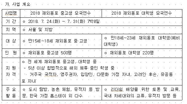 2018 재외동포 중고생 모국연수